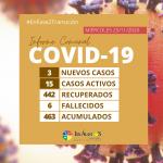 COVID-19 | BAJÓ EL NÚMERO DE CASOS ACTIVOS A 15