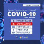 COVID-19| LAS ALTAS CIFRAS DE CASOS ACTIVOS CONTINÚAN EN LOS ÁLAMOS