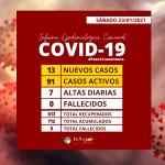 COVID-19| NUEVOS CONTAGIOS NO DAN TREGUA, CIFRAS SIGUEN EN ALZA