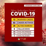 COVID-19 | CONSIDERABLE ALZA DE RECUPERADOS HIZO BAJAR EL NÚMERO DE CASOS ACTIVOS