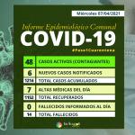 COVID-19 | HOY SE NOTIFICARON SEIS NUEVOS CONTAGIOS Y SIETE ALTAS