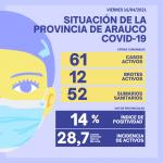 DELEGACIÓN PROVINCIAL DE SALUD INFORMÓ QUE LOS ÁLAMOS REGISTRA 61 CASOS ACTIVOS