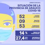 DELEGACIÓN PROVINCIAL DE SALUD INFORMÓ QUE LOS ÁLAMOS REGISTRA 52 CASOS ACTIVOS